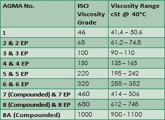 Oil Viscosity Chart >> Sae Viscosity Grades