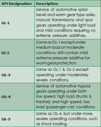SAE Viscosity Grades